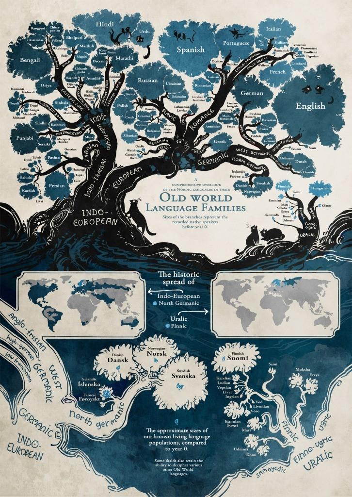 Jezično drvo