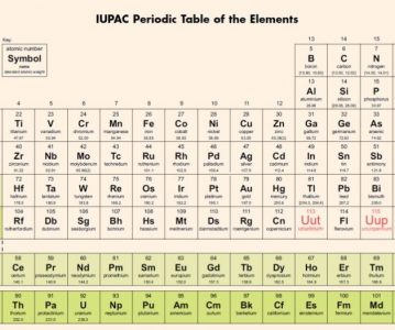 Popunjena sedma perioda tablice periodnog sustava elemenata