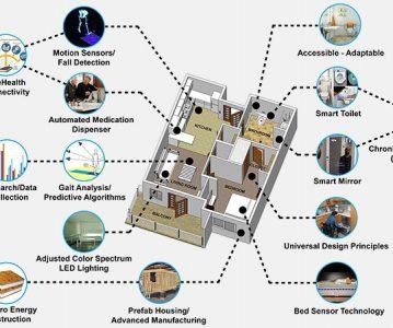 """Naučnici razvijaju projekt """"pametne kuće"""""""
